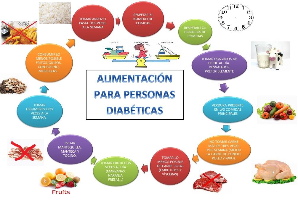 Dieta para personas con diabetes mellitus 2 - GoBoldly