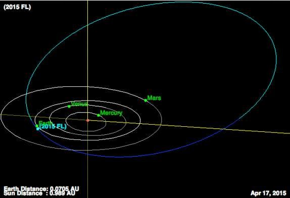 http://sciencythoughts.blogspot.co.uk/2015/04/asteroid-2015-fl-passes-earth.html