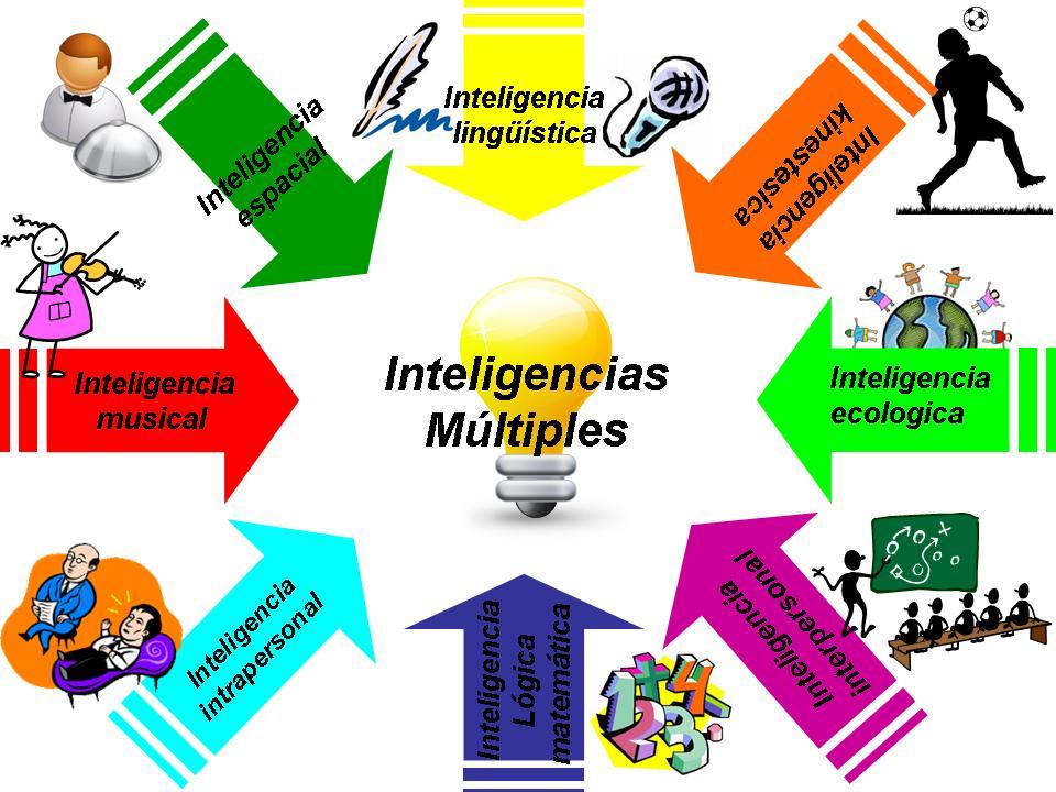 IEU Inteligenci@s Múltiples: Definición y características de cada ...