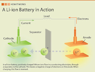 Cara kerja baterai Li-ion