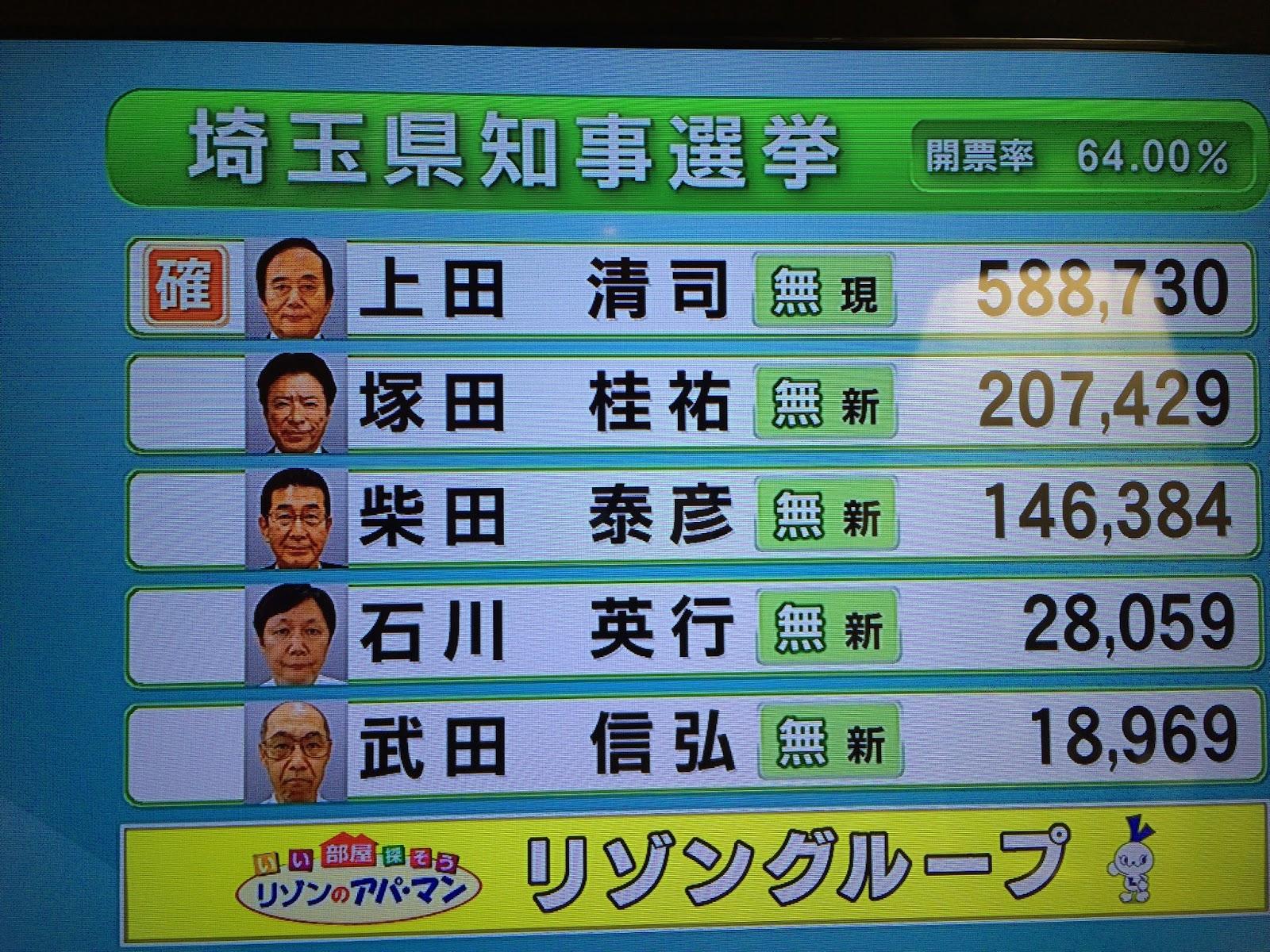 【埼玉県知事選挙 出口調査】上田清司当選確実(テレビ埼玉)投票率26・63%(+1・74)  - 選挙ジョッキー