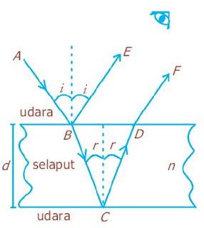 Interferensi cahaya pada lapisan tipis