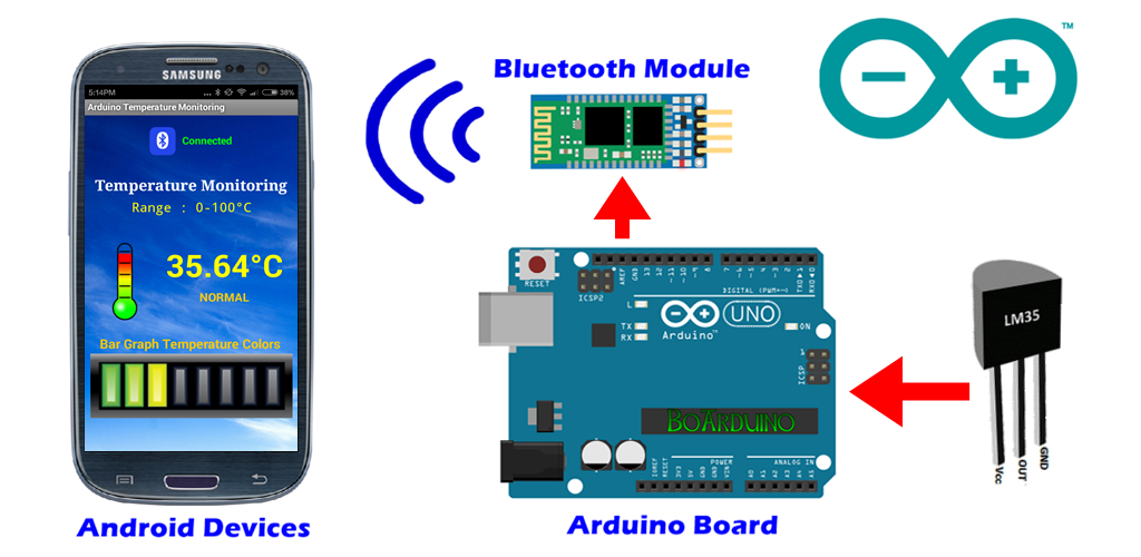 Building a Home Security System with Arduino PACKT