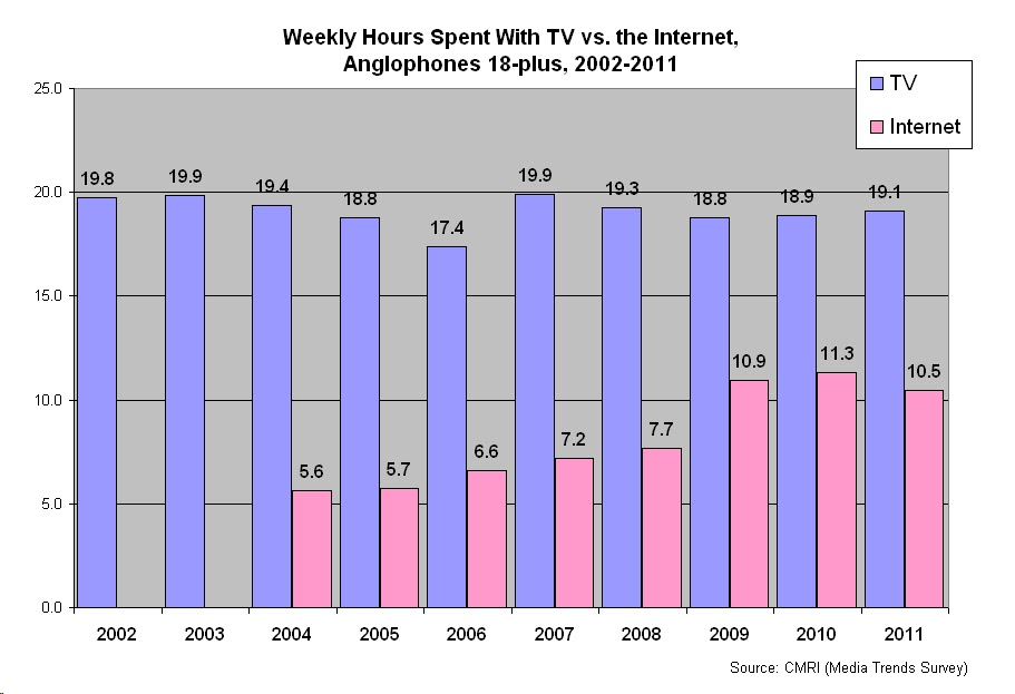 nielsen media researchs study on internet usage In 2018, pew research center began using data from comscore tv essentials ® for this audience analysis, and as such, the current fact sheet includes figures for only the past two years previous versions of this fact sheet included data stretching back to 2007 and used data from nielsen media research.
