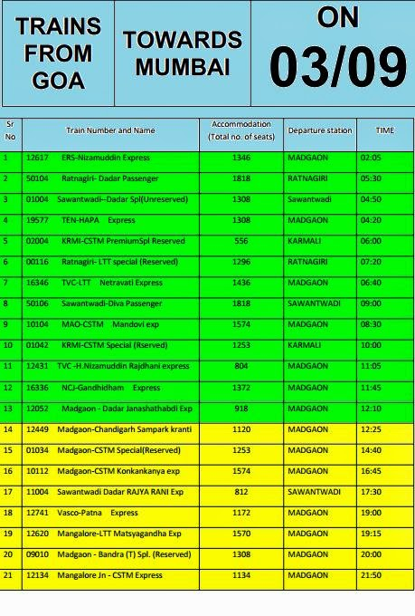 Konkan Railway :: Train Updates :: 03-09-2014