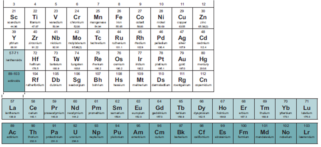 Periodic table periodic table of elements with names new periodic table of elements with names alphabetical list periodic urtaz Choice Image