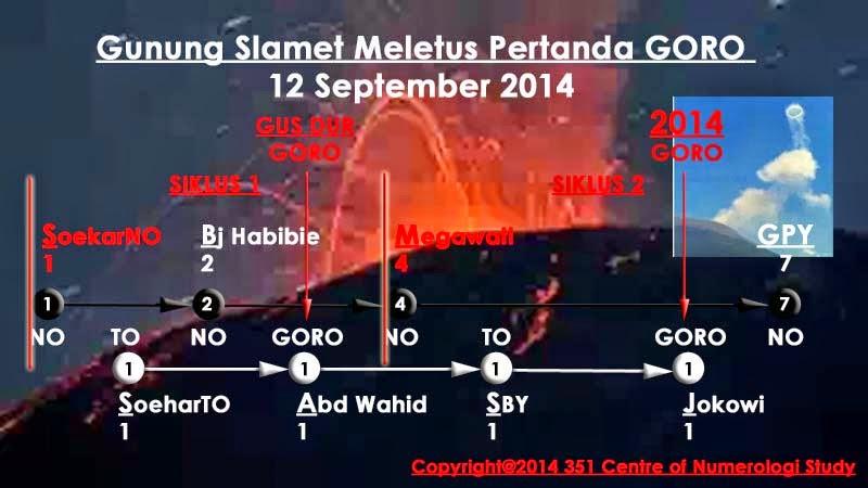 "Gunung Slamet Meletus Pertanda ""GORO"""