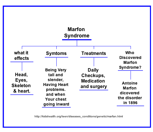 a research on marfans syndrome symptoms and treatments Is there a cure for marfan syndrome  symptoms of marfan syndrome related channels  marfan syndrome research and the search for a cure.