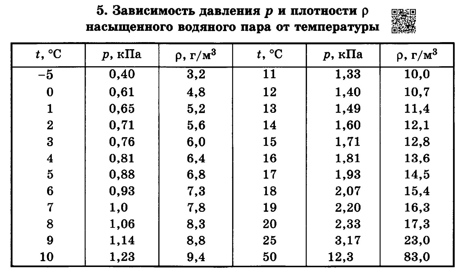 давление воздуха в велосипедной камере при 12 с равно 1 5кпа каким оно станет при 42 с