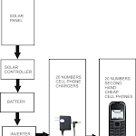 Installing Solar Universal Cell Phone Battery Charger Station in Villages