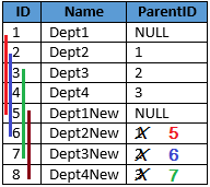 How To Copy SQL Hierarchical Data At Run-time While Keeping Valid Internal References And Self Joins