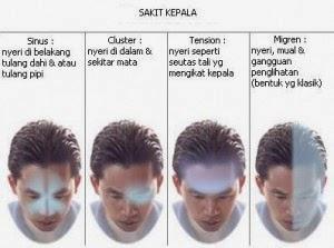 Usahakan untuk menghindari 10 Penyebab Sakit Kepala  Berikut Ini