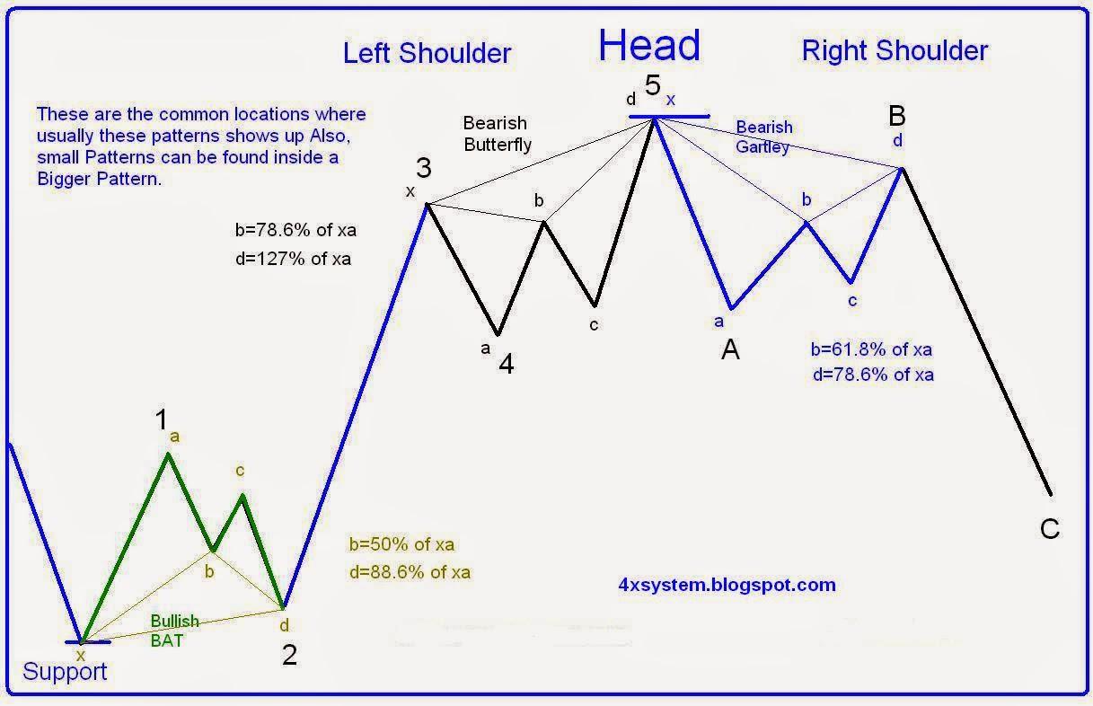 Ebook harmonic trading system