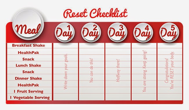 Reset Challenge Checklist 5 Day Reset Kit 5 Day Reset Cleanse Usana 5
