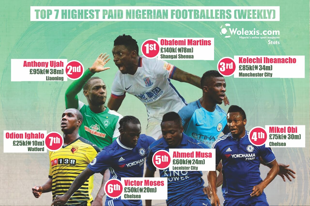 Check Out The Top 7 Highest Paid Nigerian Footballers