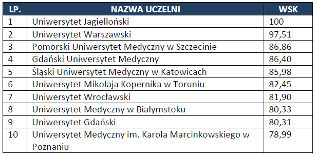 Efektywność naukowa - źródło: Perspektywy Ranking 2014