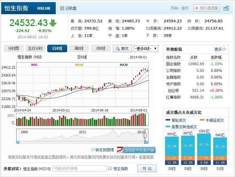 中国株コバンザメ投資 香港ハンセン指数20140801