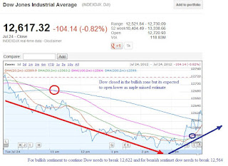 dow 1 day chart