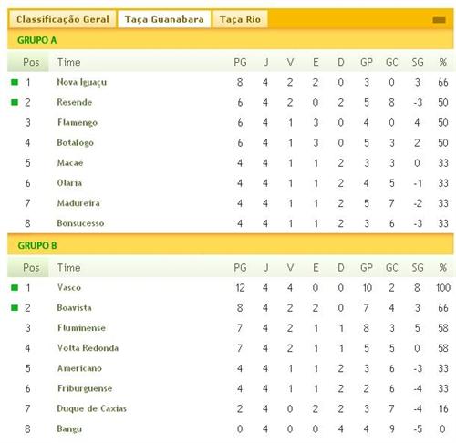 Classifica~ção do Campeonato Carioca, Taça Guanabara 2012