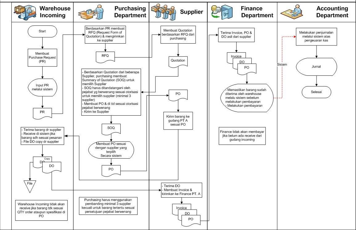 42 bagian bagian yang terkait dalam siklus pengeluaran dan 42 bagian bagian yang terkait dalam siklus pengeluaran dan tugasnya ccuart Gallery