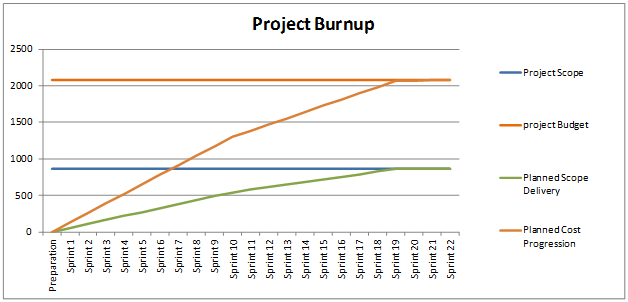 How to create burn down or burn up chart in Excel