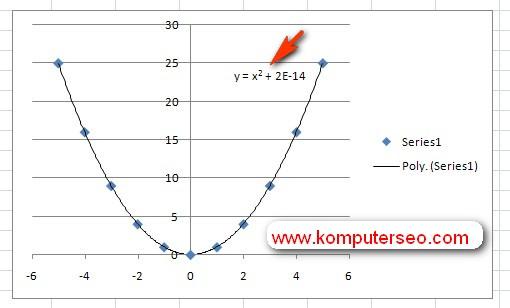 graph equation