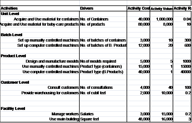how to use abc costing in manufacturing