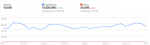 webmaster tools graph after update