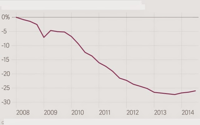 Συσσωρευμένη αλλαγή του ΑΕΠ από το 2008 έως σήμερα