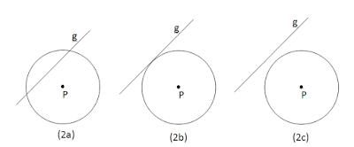 Posisi Garis Terhadap Lingkaran