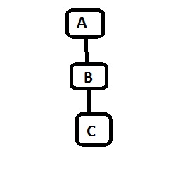 Multi Level Inheritance