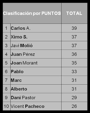 Clasificación Final por puntos