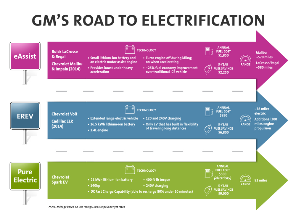 Vehicle Electrification Options for Every Consumer