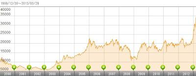 JF ザ・ジャパン JPM 基準価格 グラフ チャート