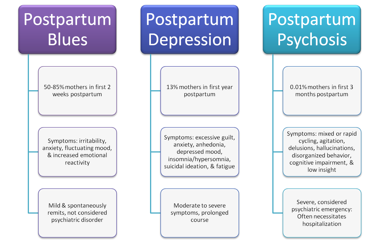 post partum depression If your wife or partner has symptoms of postpartum depression, you might feel  uncertain about what to do to help it can be confusing and even.