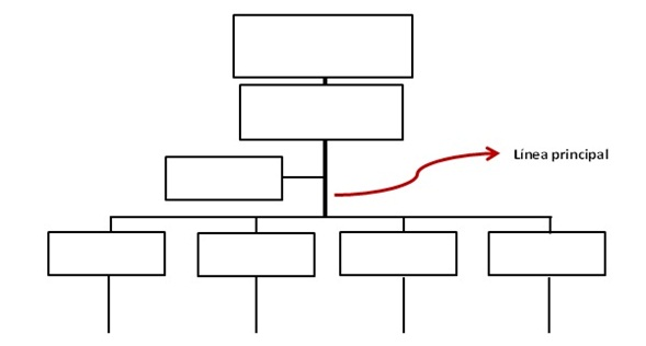 Organigrama-las lineas