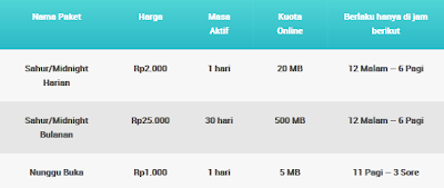 Paket Internet XL Xensasi Xtra