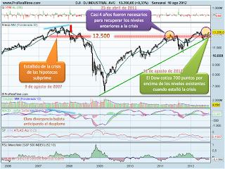 Análisis técnico del Dow Jones a 12 de agosto de 2012