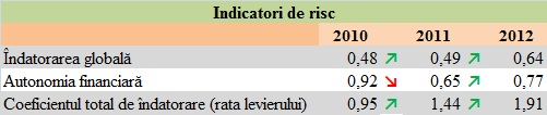 Indicatorii de risc la Poșta Română între anii 2010-2012