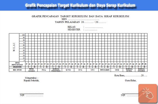 Grafik Pencapaian Target Kurikulum dan Daya Serap Kurikulum