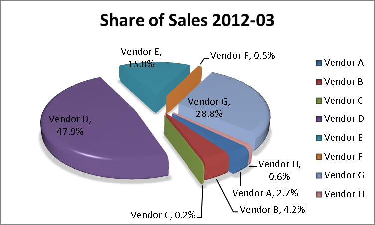 Better Business Analytics Data Visualization Are Pie Charts Evil