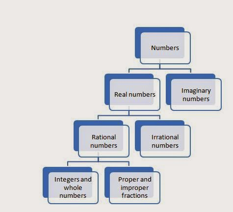 Number System 1theorynumber Basicsrecurring Decimals