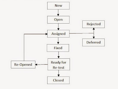 Defect Life Cycle or Bug Life Cycle