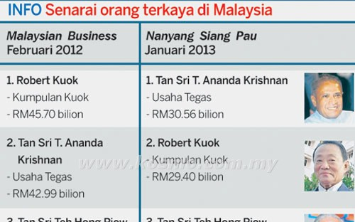 Tan Sri T. Ananda Krishnan Orang Terkaya Malaysia 2013