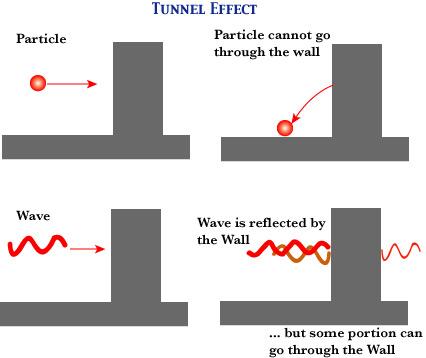 efecto tunel