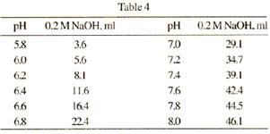 Phosphate Buffer