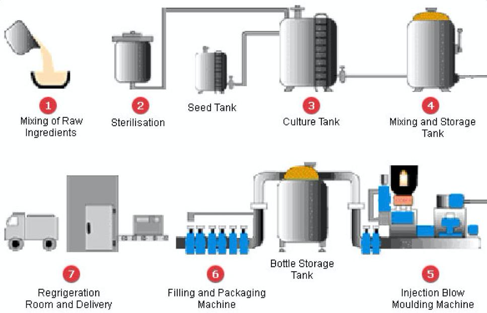 yakult process flow diagram wiring diagram home Process Flow Shape