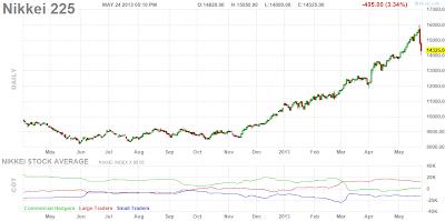 Nikkei 225 дневной график