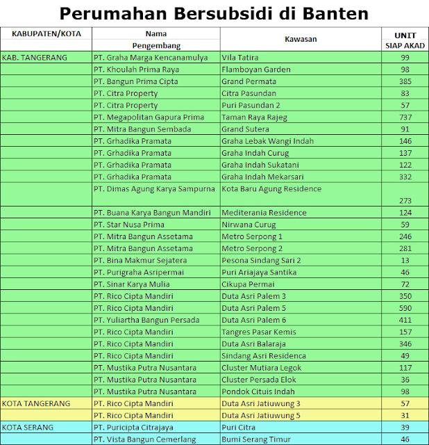 Daftar Rumah Bersubsidi di Daerah Tangerang, Banten