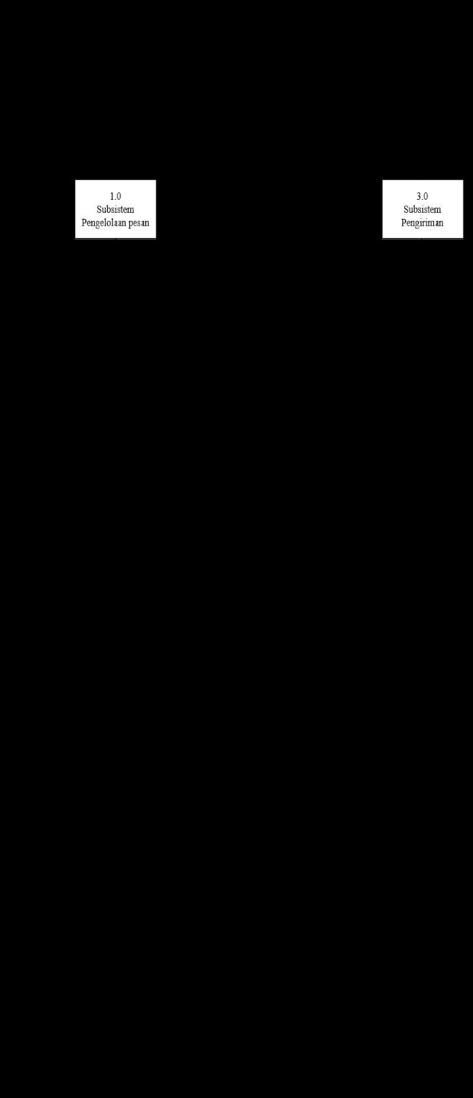 Tugas sim 2015 diagram arus data fisik digunakan untuk menggambarkan sistem yang ada sistem yang lama diagram arus data fisik merupakan proses proses dari sistem yang ccuart Images